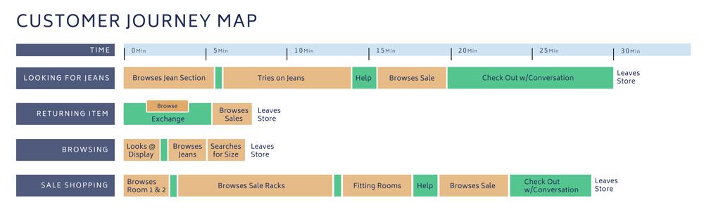Diana Sun Design - Shopper journey map